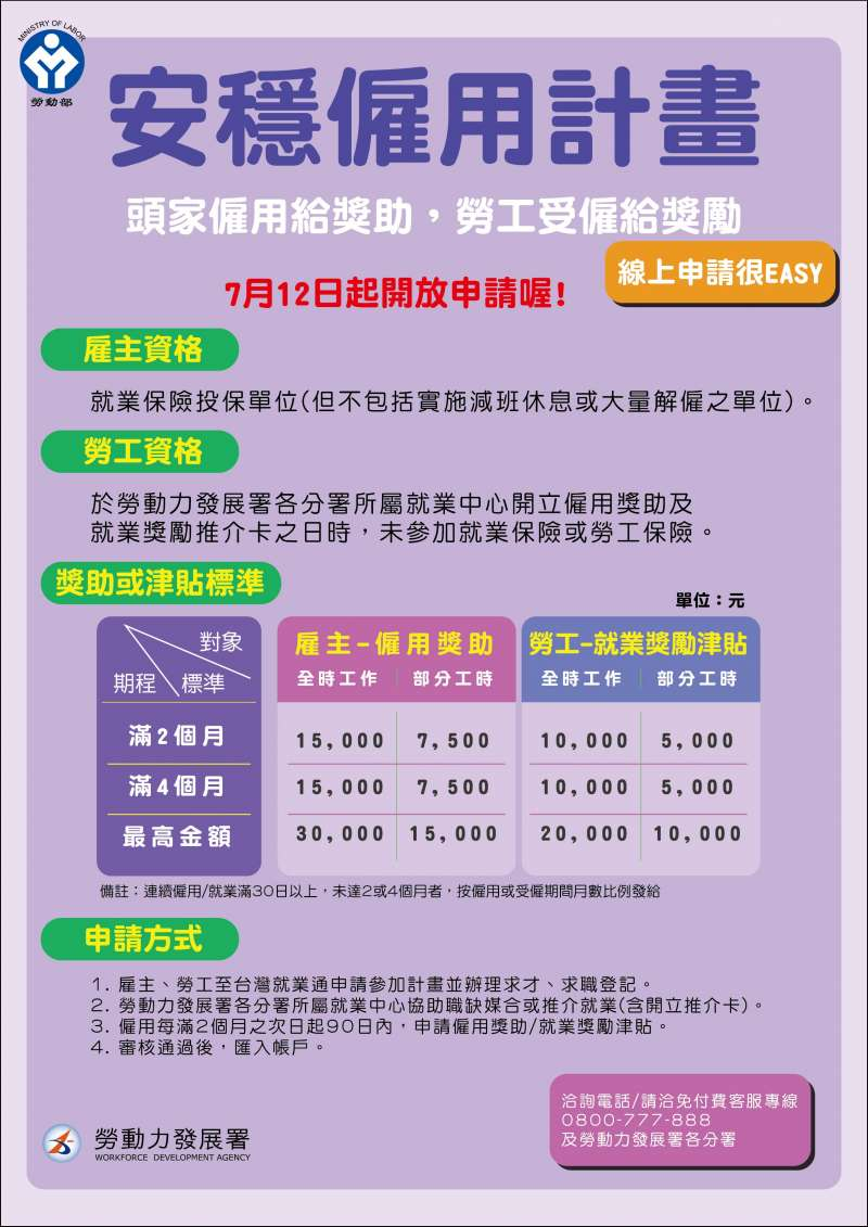 ▲勞動部「安穩僱用計畫」2.0版將於7月12日正式上路,雇主及受僱勞工最高可領3萬及2萬的獎助及獎勵津貼。
