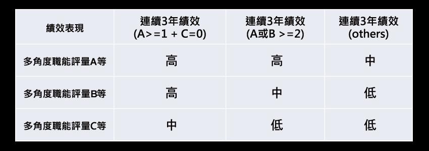 ▲圖二:績效(X)軸 績效評等+多角度評量之交叉比對結果