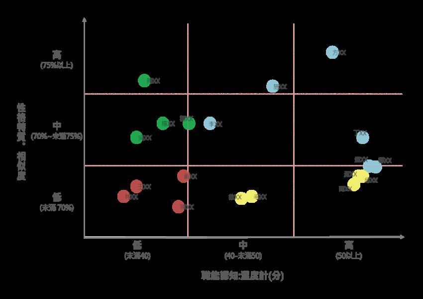 ▲圖三:職能認知溫度計與性格特質相似度之交叉比對結果